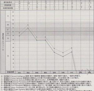 職業適性検査(GATB)
