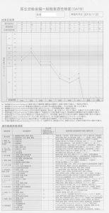 職業適性検査(GATB) 001